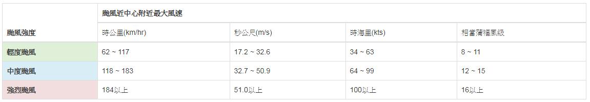 typhoon风速表-1