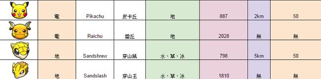 20160824 POKEMON GO 圖鑑(2)