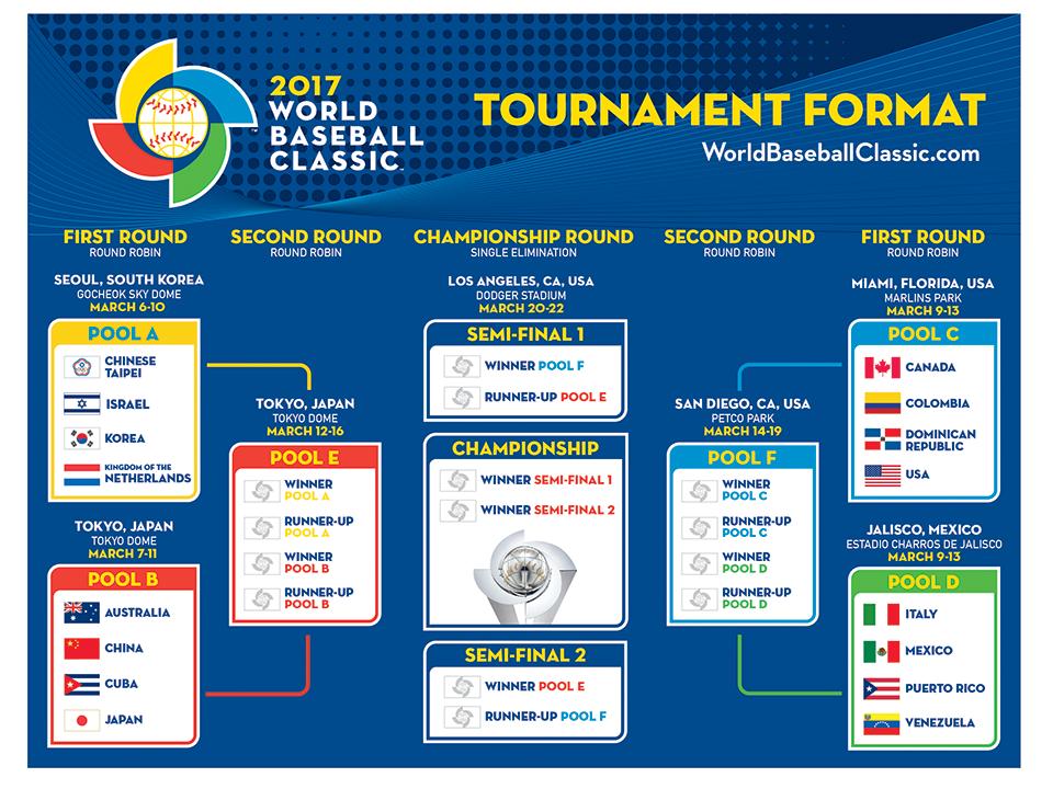 2017 wbc 預賽表